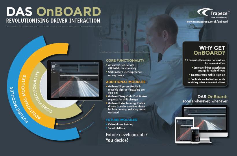 OnBoard diagram