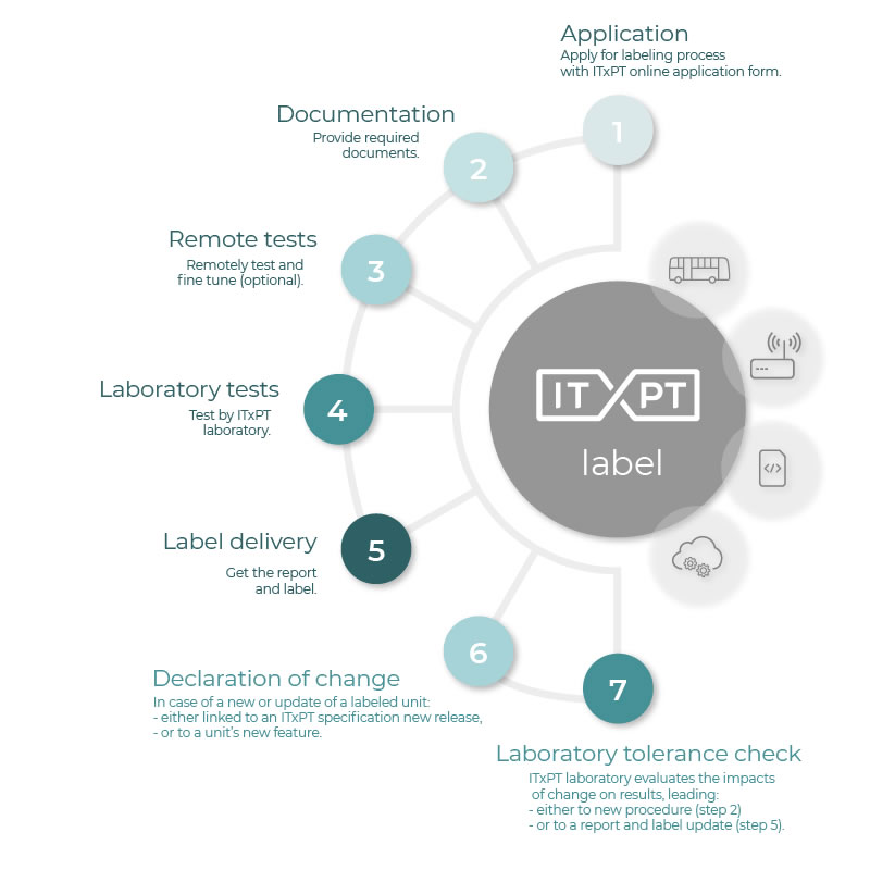 itxpt-white-paper-fig-3